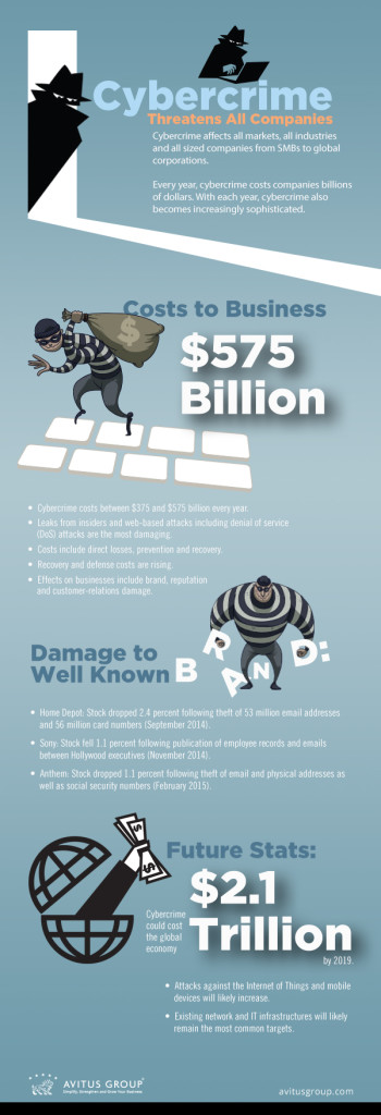 cybercrime cost in the billions each year